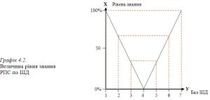 Графіка 4-2
