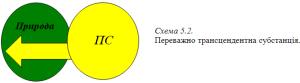 Графіка 5-2