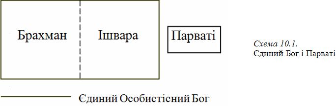 Графіка 10-1