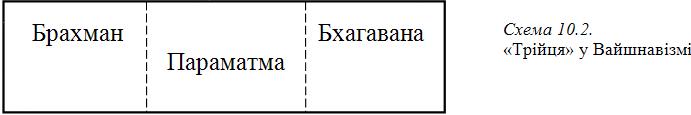 Графіка 10-2