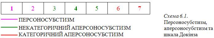 Графіка 6-1