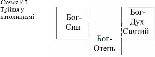 Графіка 8-2