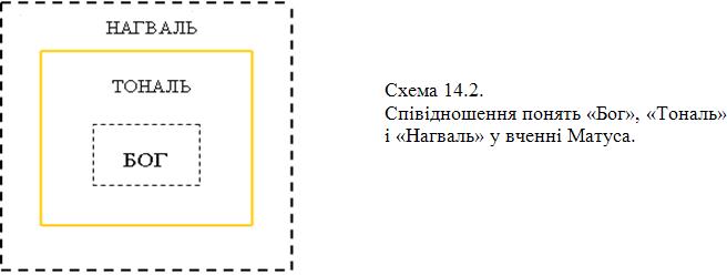 Графіка 14-2
