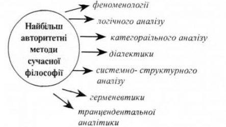 Методи філософії