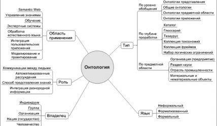 Что такое онтология?