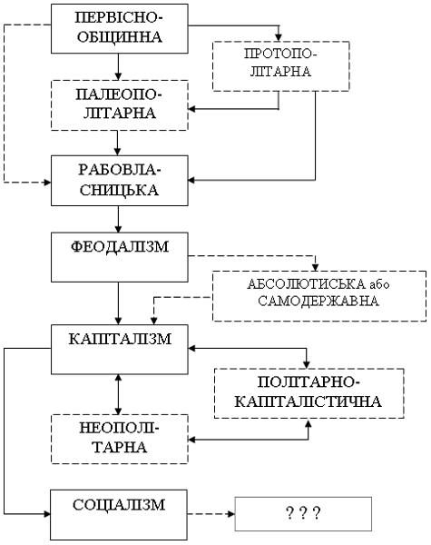 Схема формацій