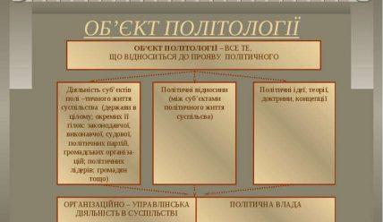 Об'єкт політології