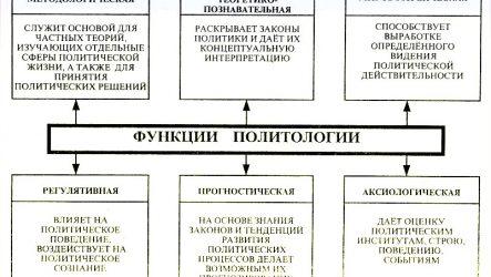 Функції політології