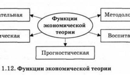 Функции экономики. Функции экономической теории