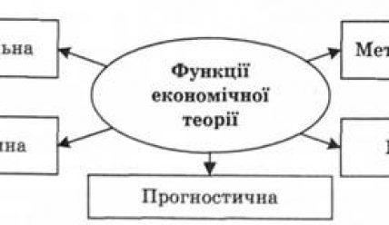 Функції економіки. Функції економічної теорії.