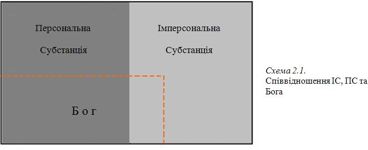 Графіка 2-1