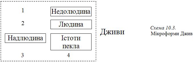 Графіка 10-3