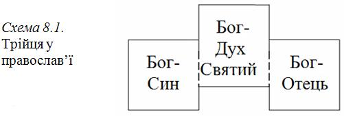 Графіка 8-1