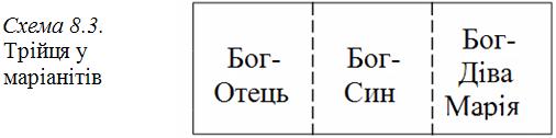 Графіка 8-3